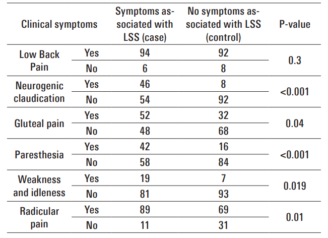 Table 1 Frequency of clinical symptoms in patients with and without LSS
